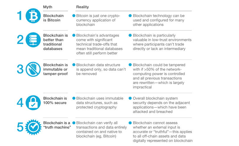"5 Myths about blockchain. In""Blockchain beyond the hype: What is the strategic business value?"" in McKinsey and Company"