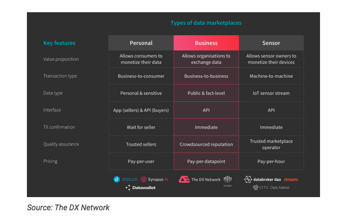 Types of Data Marketplaces. Source: The DX Network