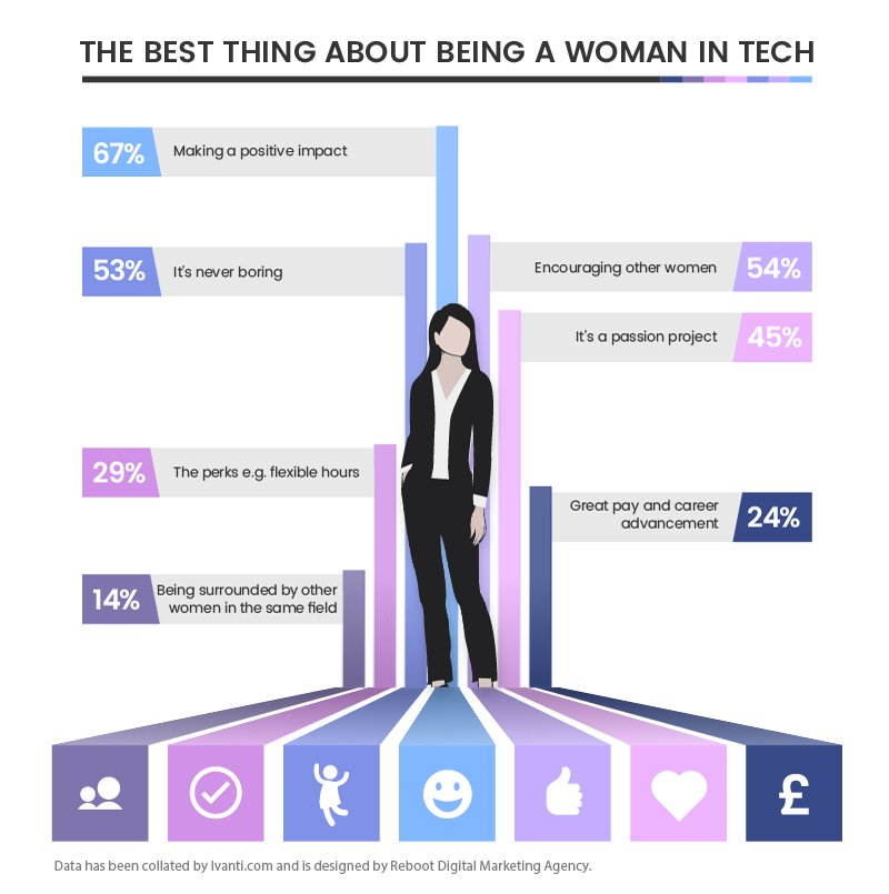 The best thing about being a woman in tech