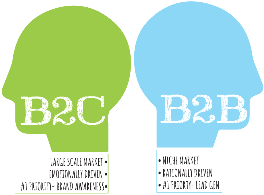 Key Differences Between B2C and B2B Best Marketing Practices