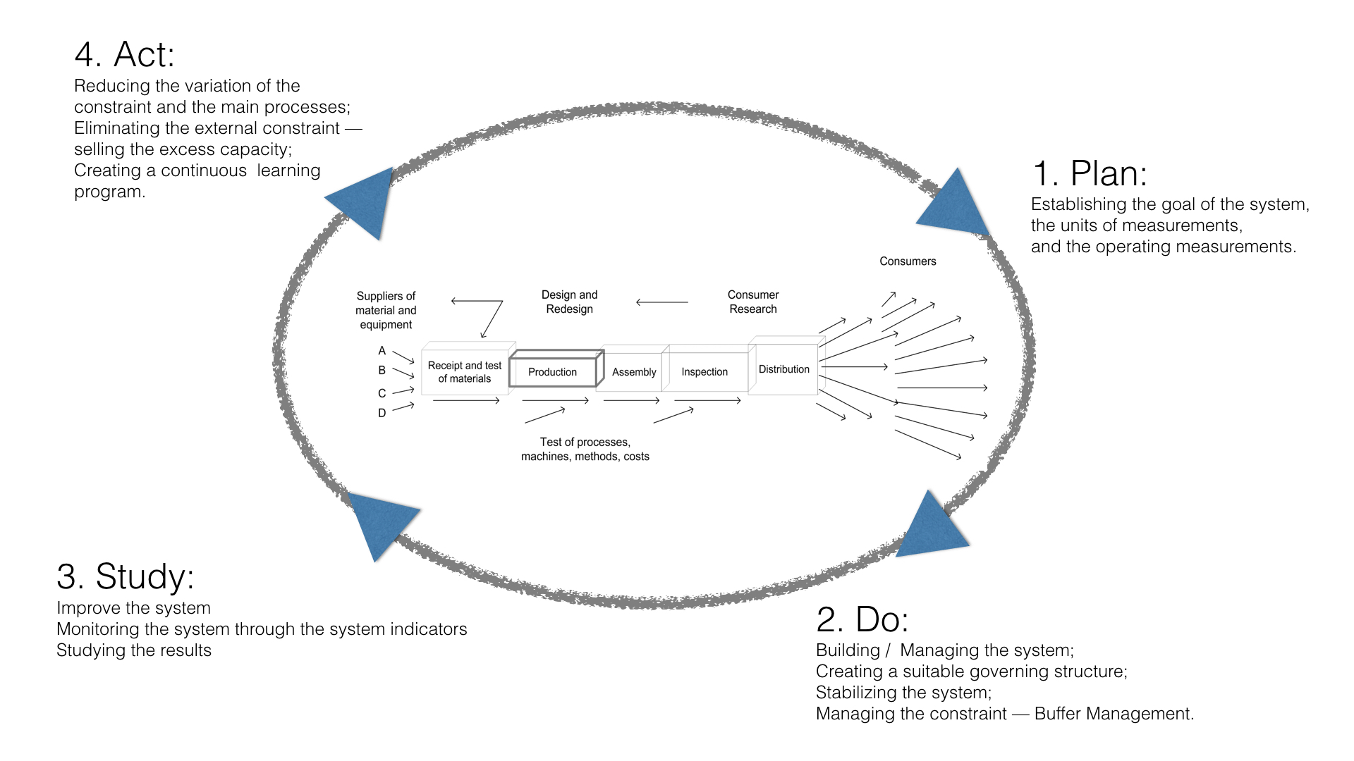 Ten Steps for Company Transformation from Silos to Whole