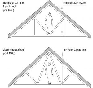 Loft conversion: key considerations for homeowners