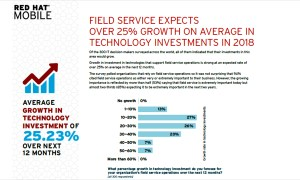 BPM, mobile, IoT driving investment in field ops, Red Hat and Vanson Bourne