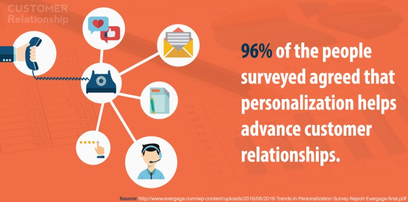 96% of the people surveyed agreed that personalization helps advance customer relationships