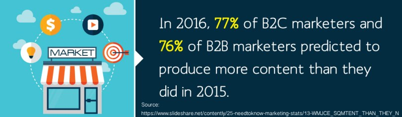 B2B marketers expect to produce more content
