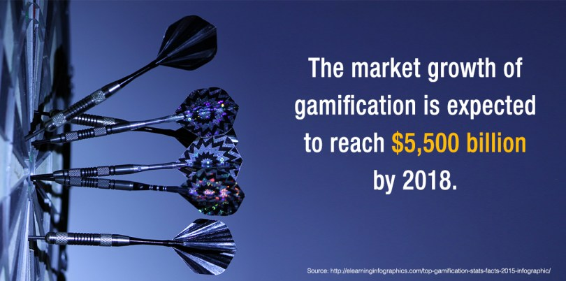 The market growth of gamification is expected to reach $ 5, 500 billion by 2018.