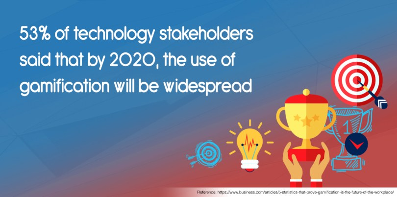 53% of technology stakeholders said that by 2020, the use of gamification will be widespread.