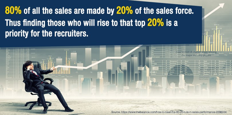 80% percent of sales are most often produced by 20% of the sales force