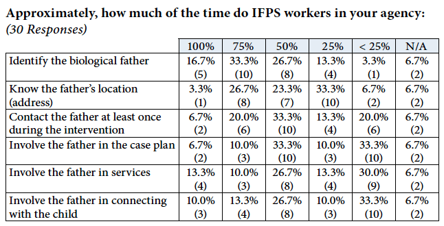 Chart: How do IFPS workers engage fathers?