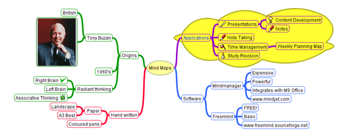 freemind mindmapping buzan school education use of mind mapping