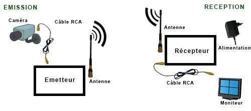 Guide des émetteurs et transmetteurs en vidéosurveillance