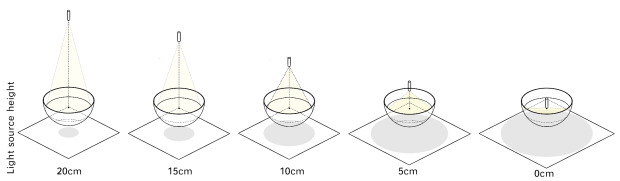 Figure 24. Water experiment. Projection size experiment setting