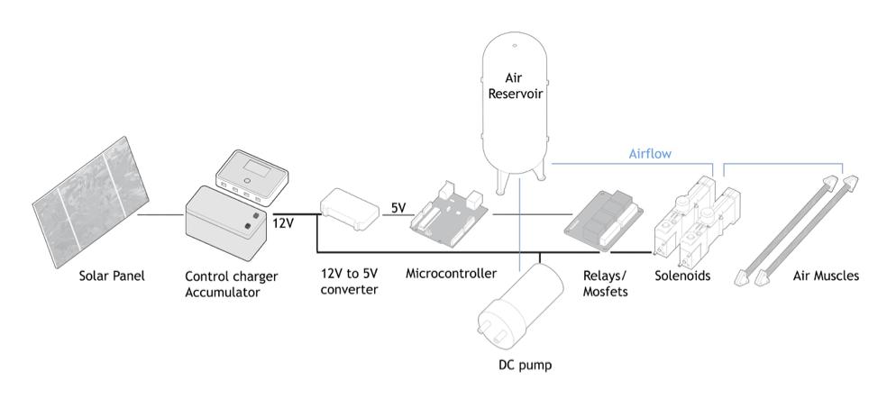 Solar Powered Robotics: Resource Constrained Interactivity