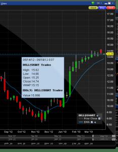 Chart trader stock charts also charttrader interactive brokers rh interactivebrokers