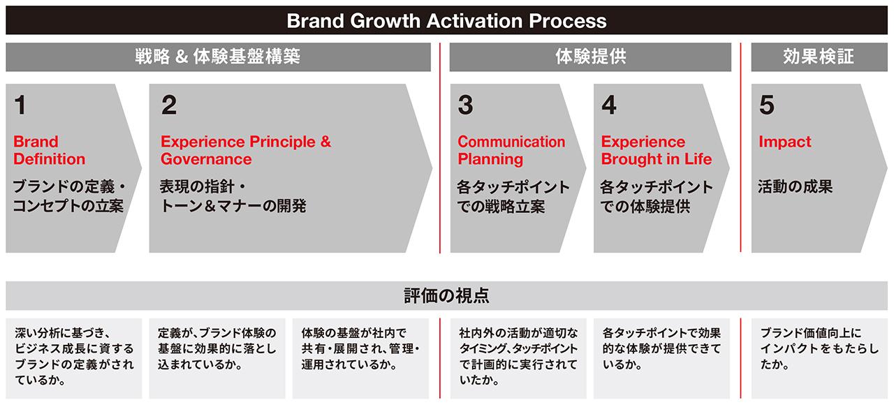 ブランディング成功の鍵を握る 'Brand Growth Activation Process'とは? | インターブランドジャパン