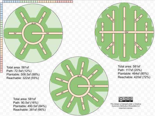 small resolution of comparison of three mandala layouts