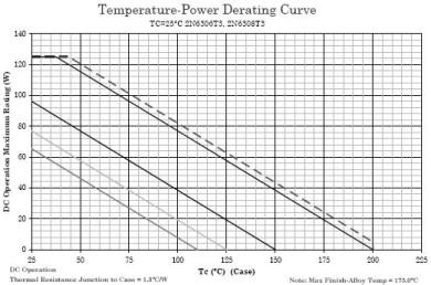 2N6306 Transistor Derating Guide Lines based on Case