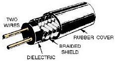 Shield-Twisted Pair Wire. Glossary of Electronic and
