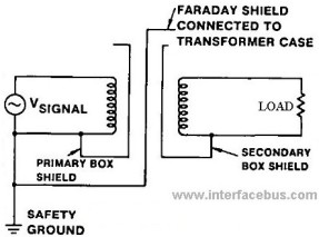 Glossary of Electronic and Engineering Terms, Faraday