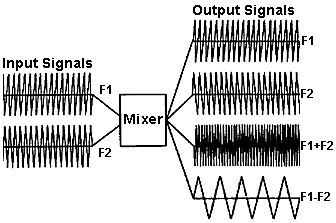 Dictionary of Electronic and Engineering Terms: RF Mixer