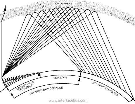 Engineering Antenna Terms and Definitions