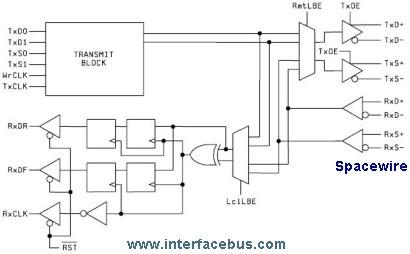 SpaceWire Avionics Data Bus Description