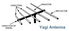 Engineering Antenna Terms and Technical Definitions