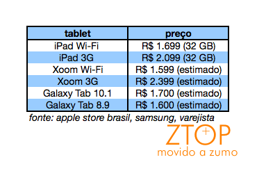ZTOP: tablets com Android 3.0 e iPad