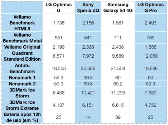 LG Optimus G Pro: Benchmarks