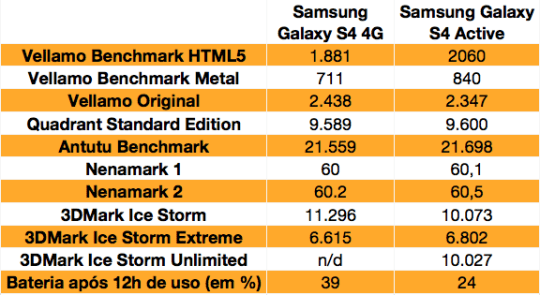 galaxy s4 benchmarks