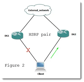 How to configure gateway redundancy with HSRP in IOS