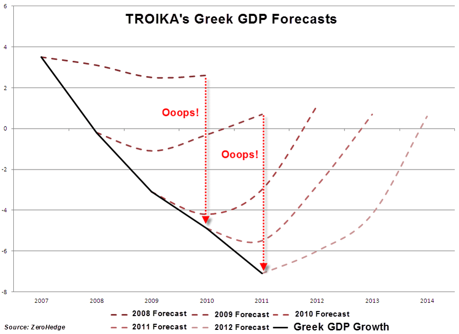 https://i0.wp.com/www.interfluidity.com/uploads/2015/07/troika-forecasts-large.png