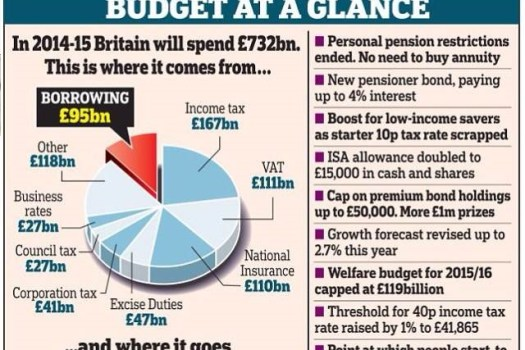 Data Coverage of the Budget 2014 - Mail 3D Pie chart