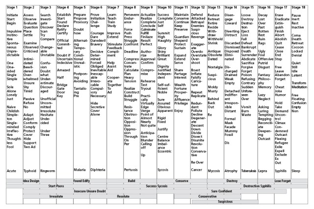Periodic table of elements list and their uses periodic interhomeopathy periodic table the 18 stages of urtaz Gallery