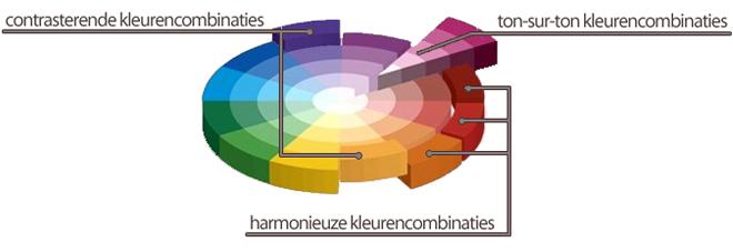 Kleurencombinaties Kleuren kiezen voor je interieur