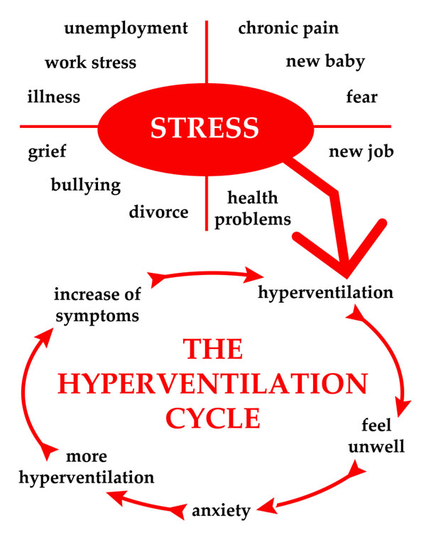 How to stop chronic hyperventilation syndrome?