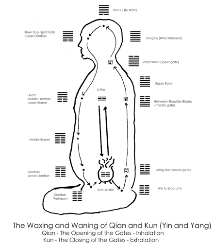 martial arts diagram ford points distributor wiring the importance of symbolism in chinese internal – part 3 ...