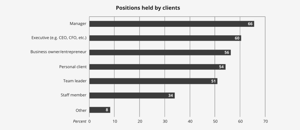 Gráfica de las posiciones o roles de quiénes son clientes de coaching.