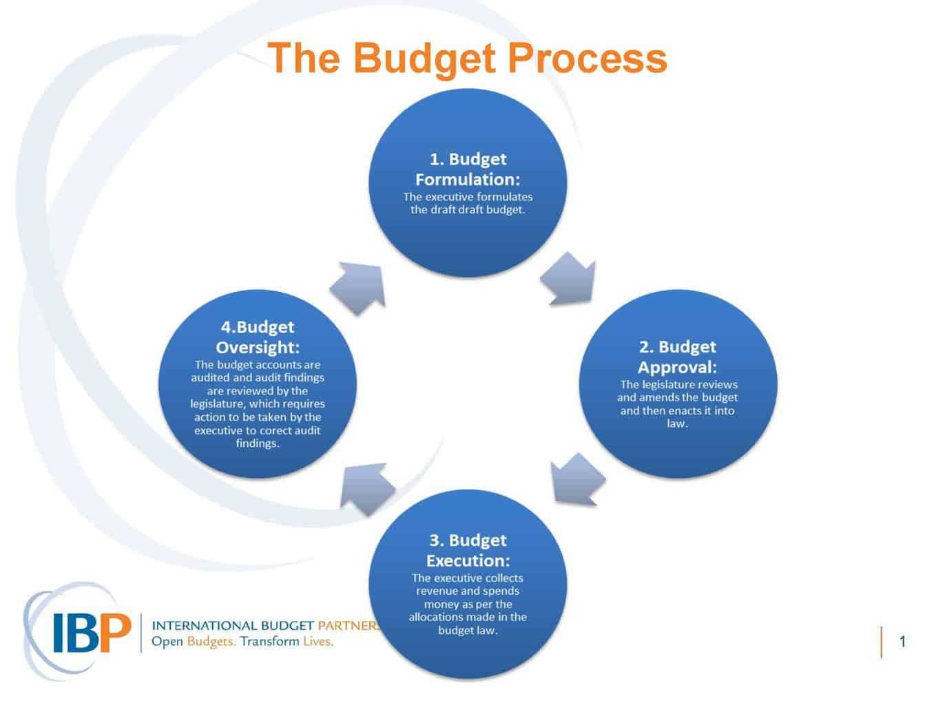 hight resolution of health and budgets module 6 budget process diagram