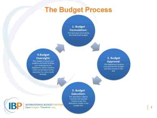 small resolution of health and budgets module 6 budget process diagram