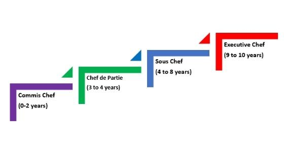 Culinary Career Pathway