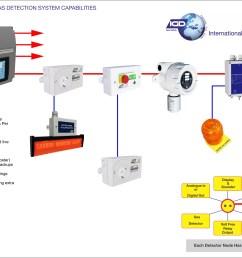 wiring diagram calculatorsih 585 simple wiring diagram options sterling lt9500 wiring diagrams ih 585 wiring diagram [ 4953 x 3166 Pixel ]
