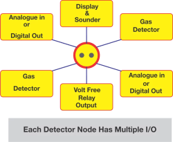 2 wire safe area gas detector node