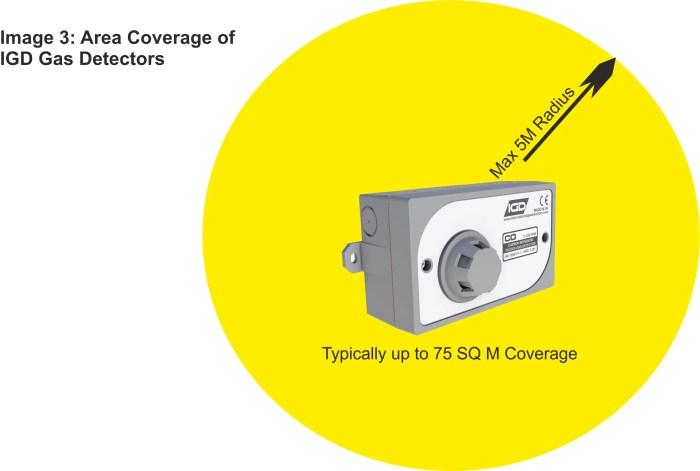 gas detector coverage