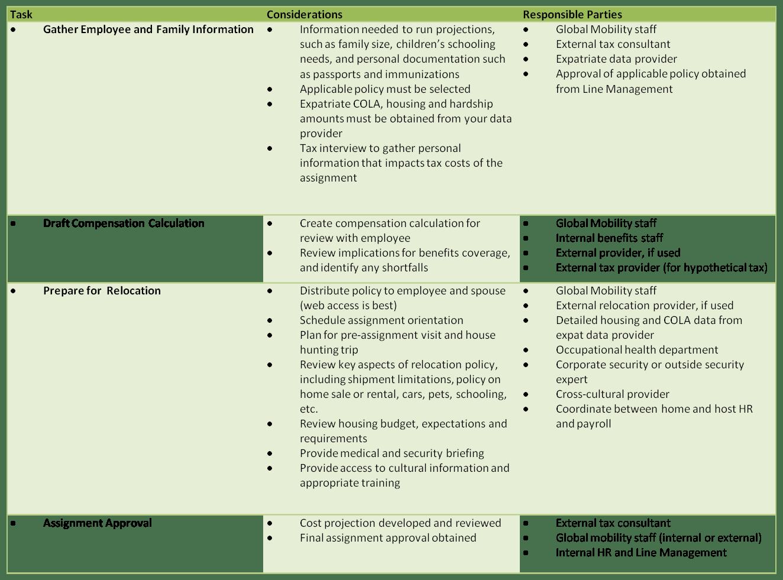 Expatriate Assignment Checklist Part 2 Assignment Planning