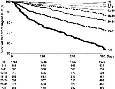 Predicting heart failure outcome from cardiac and comorbid