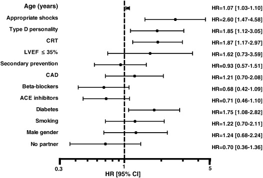 Prognostic importance of distressed (Type D) personality