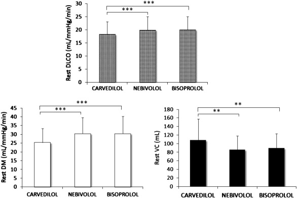 Multiparametric comparison of CARvedilol, vs. NEbivolol