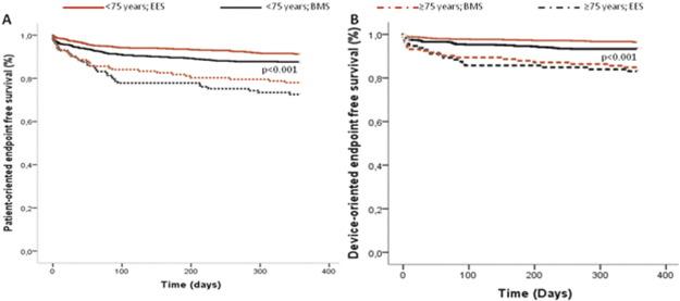 Everolimus-eluting stent versus bare-metal stent in