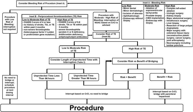 References in Periprocedural management of anticoagulation